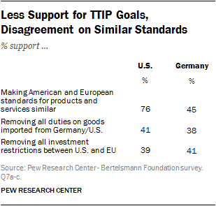 Less Support for TTIP Goals, Disagreement on Similar Standards
