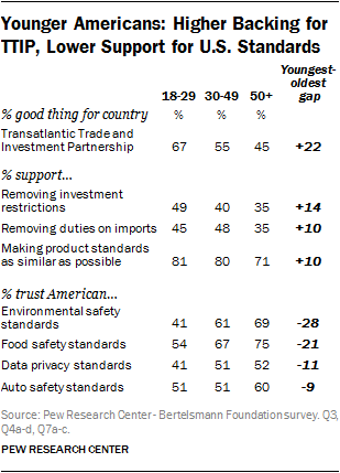 Younger Americans: Higher Backing for TTIP, Lower Support for U.S. Standards