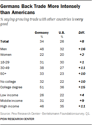 Germans Back Trade More Intensely than Americans