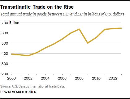 Transatlantic Trade on the Rise