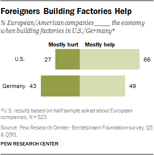 Foreigners Building Factories Help