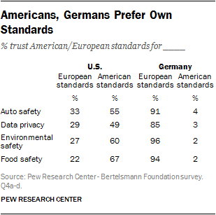 Americans, Germans Prefer Own Standards