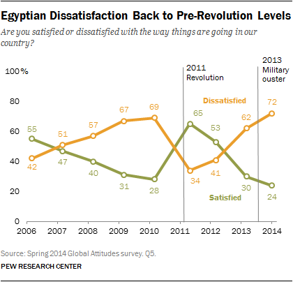 Egyptian Dissatisfaction Back to Pre-Revolution Levels