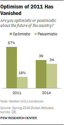 Optimism of 2011 Has Vanished