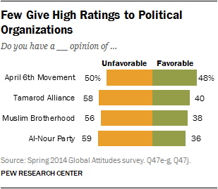 Few Give High Ratings to Political Organizations