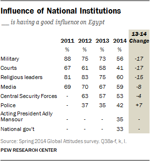 Influence of National Institutes