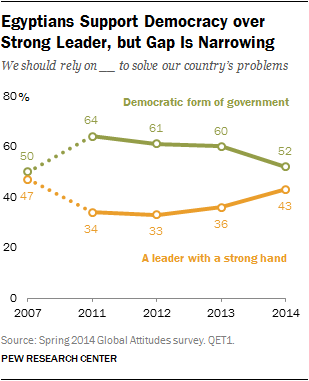 Egyptians Support Democracy over Strong Leader, but Gap Is Narrowing