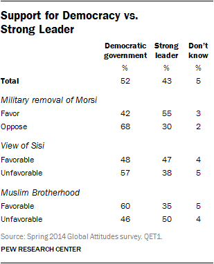 Support for Democracy vs. Strong Leader