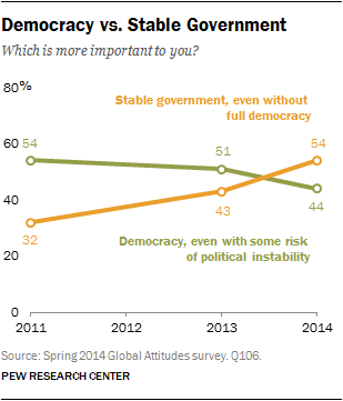 Democracy vs. Stable Government