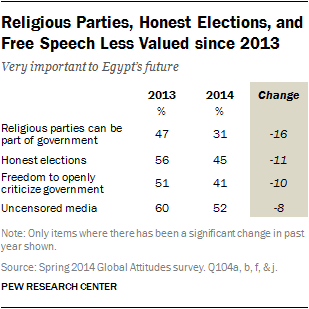 Religious Parties, Honest Elections, and Free Speech Less Valued since 2013