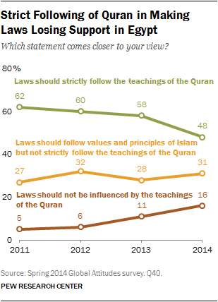 Strict Following of Quran in Making Laws Losing Support in Egypt