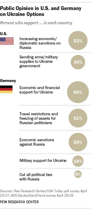 U.S., German public opinion on Ukraine