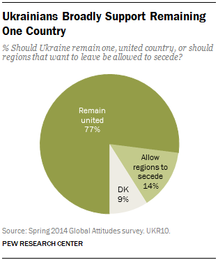Ukrainians Broadly Support Remaining One Country