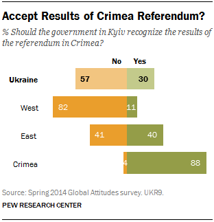 Accept Results of Crimea Referendum?