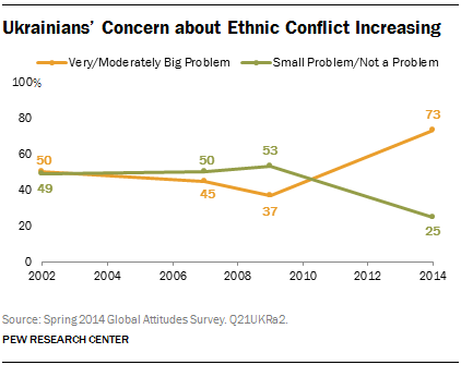 Ukrainians' Concern about Ethnic Conflict Increasing
