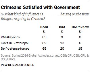Crimeans Satisfied with Government