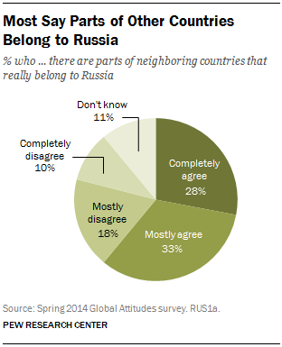 Most Say Parts of Other Countries Belong to Russia