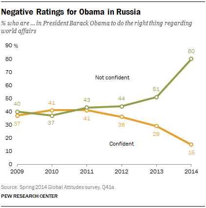 Negative Ratings for Obama in Russia