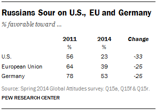 Russians Sour on U.S., EU and Germany