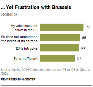 … Yet Frustration with Brussels