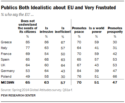Publics Both Idealistic about EU and Very Frustrated