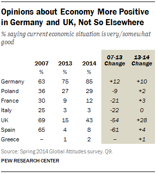 Opinions about Economy More Positive in Germany and UK, Not So Elsewhere