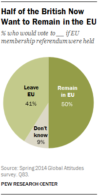 Half of the British Now Want to Remain in the EU