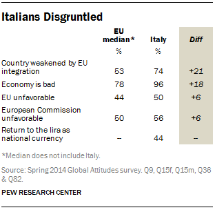 Italians Disgruntled