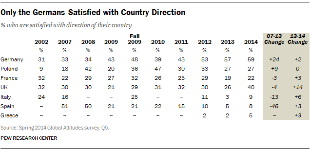 Only the Germans Satisfied with Country Direction