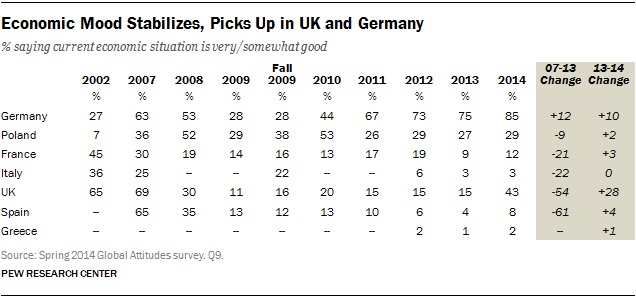 Economic Mood Stabilizes, Picks Up in UK and Germany