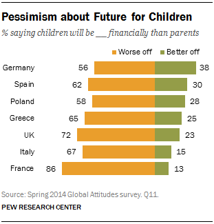 Pessimism about Future for Children