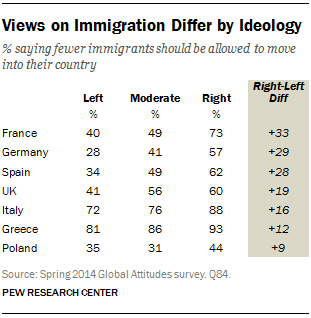 Views on Immigration Differ by Ideology