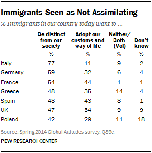 Immigrants Seen as Not Assimilating