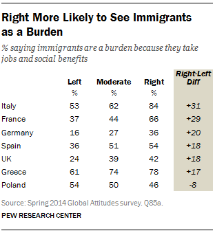 Right More Likely to See Immigrants  as a Burden