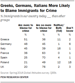 Greeks, Germans, Italians More Likely to Blame Immigrants for Crime