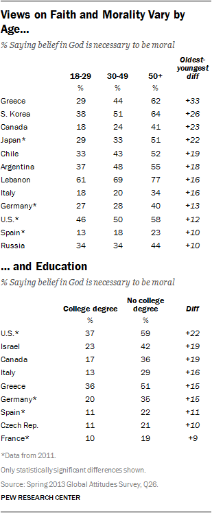 Views on Faith and Morality Vary by Age ...