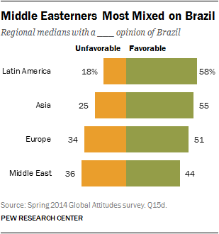 Middle Easterners Most Mixed on Brazil