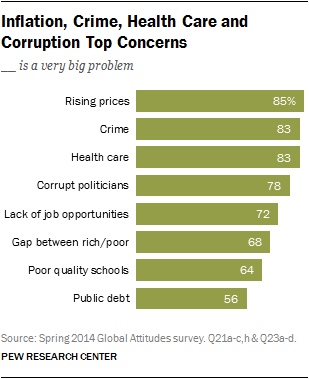Inflation, Crime, Health Care and Corruption Top Concerns