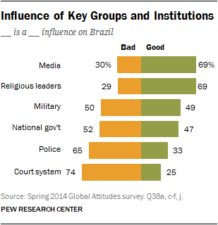 Influence of Key Groups and Institutions