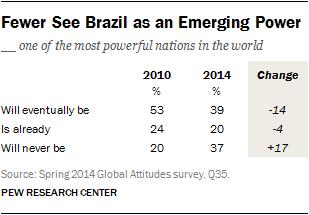 Fewer See Brazil as an Emerging Power