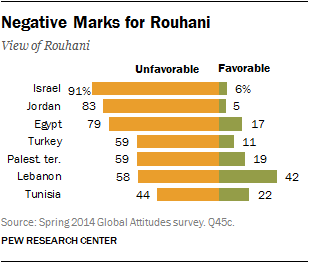 Negative Marks for Rouhani