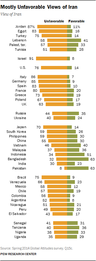 Mostly Unfavorable Views of Iran