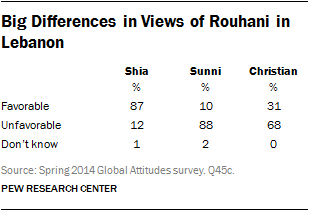 Big Differences in Views of Rouhani in Lebanon