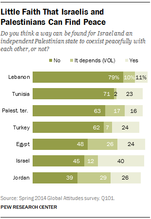 Little Faith That Israelis and Palestinians Can Find Peace