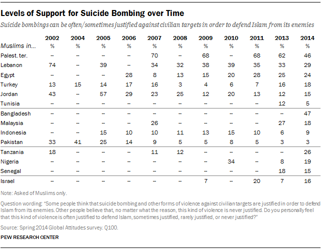 Levels of Support for Suicide Bombing over Time