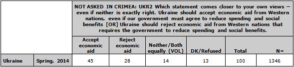 Ukraine Aid Blog 04