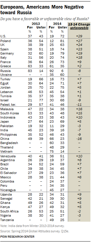 Europeans, Americans More Negative toward Russia