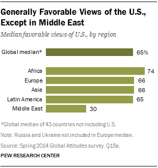 Generally Favorable Views of the U.S., Except in Middle East