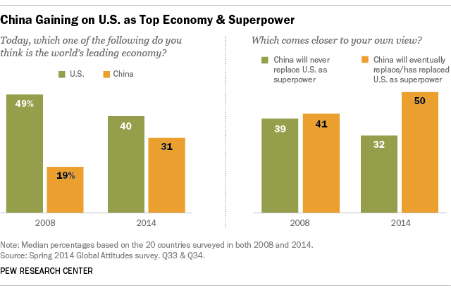 China Gaining on U.S. as Top Economy & Superpower