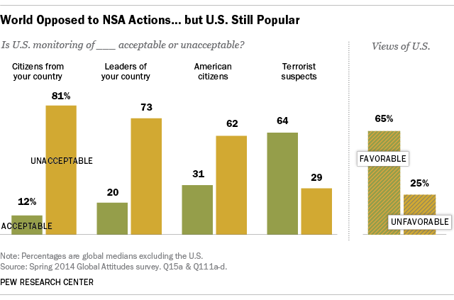 World Opposed to NSA Actions ... but U.S. Still Popular